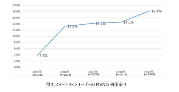 MVNO利用率が14%超から2019年は18%超え
