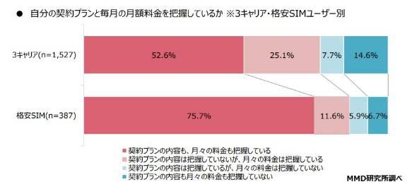 キャリアと格安SIMのプラン・支払額の把握度の違い(=MMDLabo調べ)