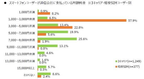 キャリアと格安SIMの月額料金の違い(=MMDLabo調べ)